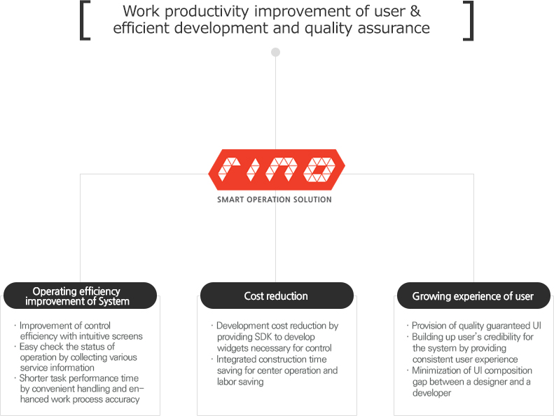 Work productivity improvement of user & efficient development and quality assurance