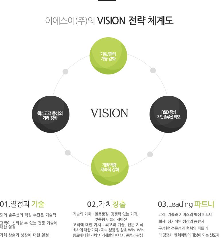 이에스이(주)의 VISION 전략 체계도